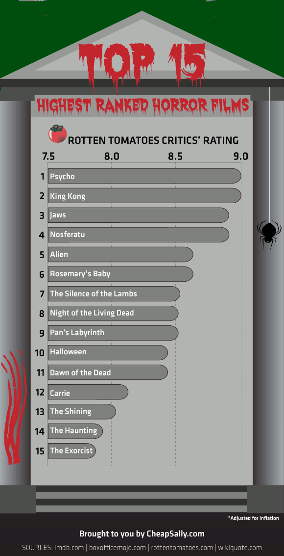 highest-ranked-horror-films