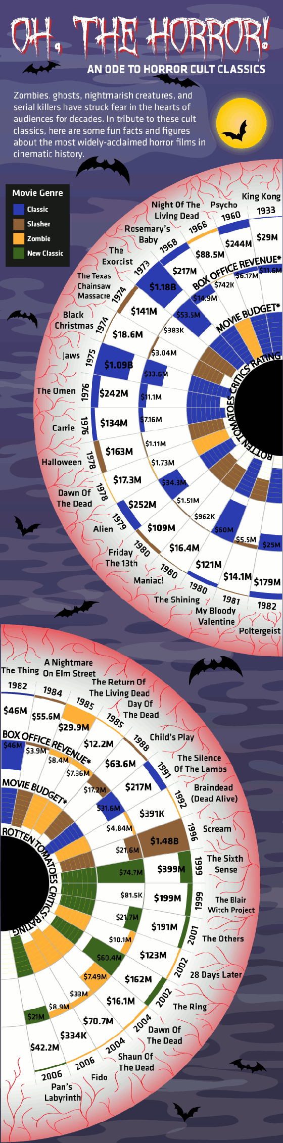 Infographic of Classic Horror Movies
